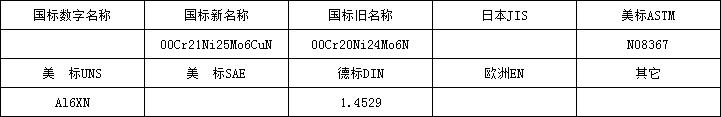 1.4529牌号.png